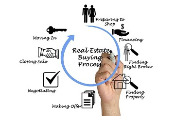 the real estate buying process